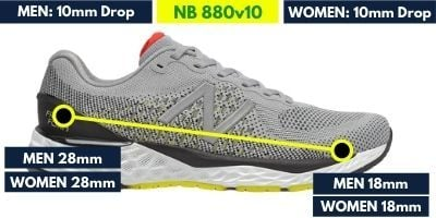 new-balance-880-v10-heel-to-toe-drop