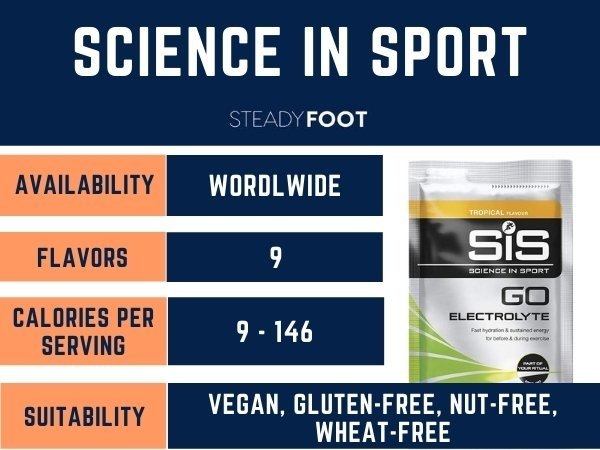 science-in-sport-electrolyte-sports-drink