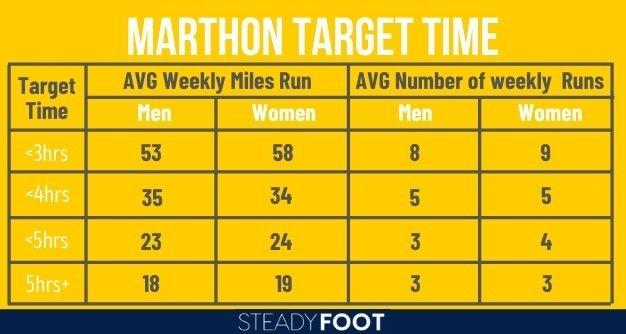 marathon-pb-target-time-training