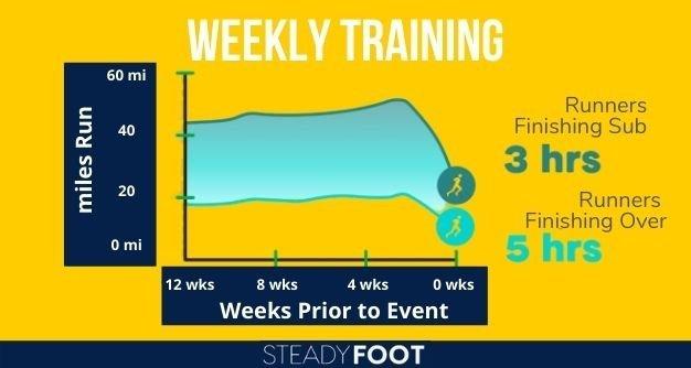marathon-pb-weekly-training