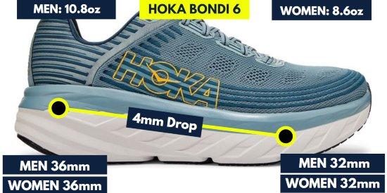hoka-bondi-6-stats