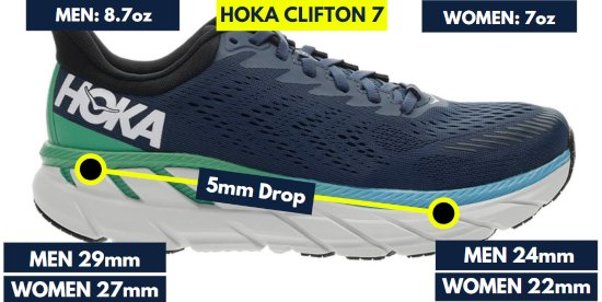 hoka-clifton-7-stats