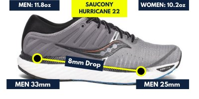 saucony-hurricane-22-weight-and-drop