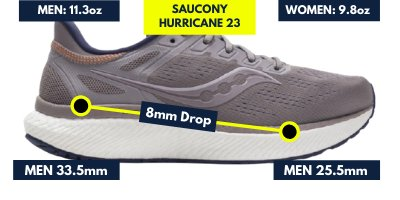 saucony-hurricane-23-weight-and-drop