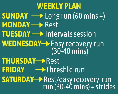 how-to-run-a-5k-in-20-minutes-training-plan
