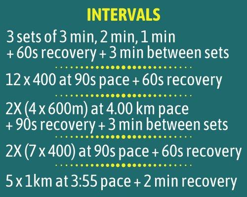 intervals-training-for-sub-20-5k